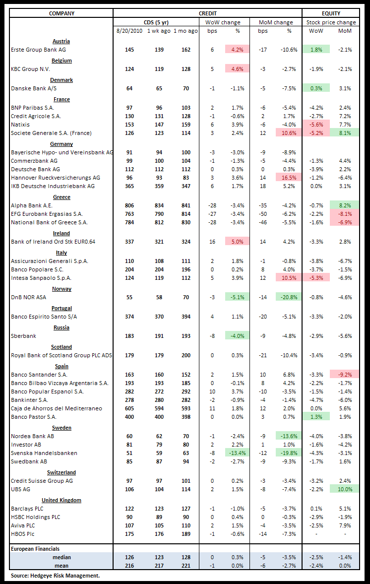 WEEKLY RISK MONITOR FOR FINANCIALS: MODEST DECLINES - CDS euro