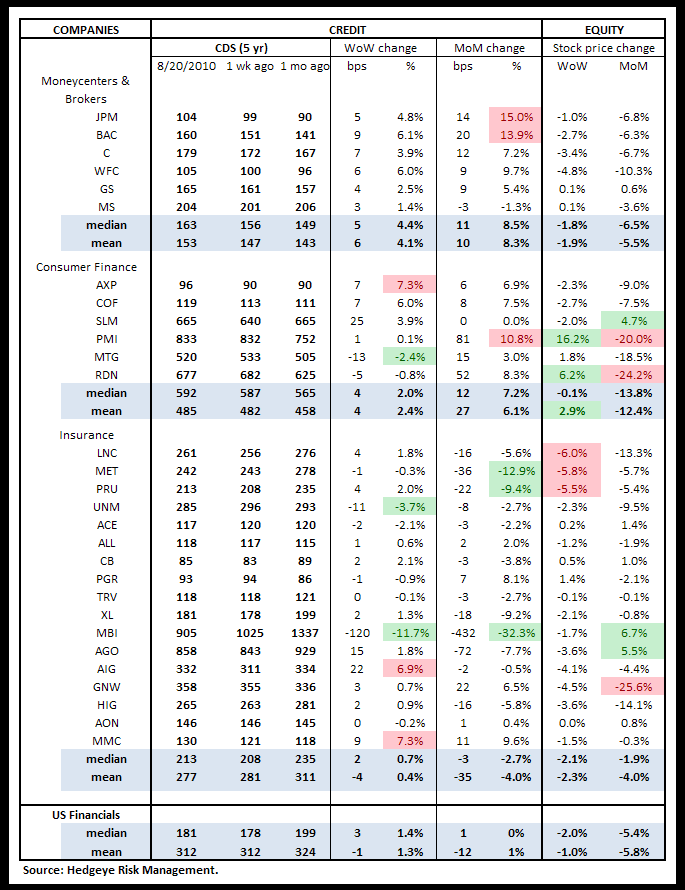 WEEKLY RISK MONITOR FOR FINANCIALS: MODEST DECLINES - cds US