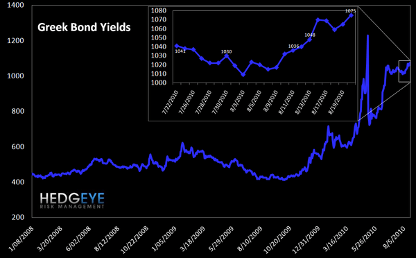 WEEKLY RISK MONITOR FOR FINANCIALS: MODEST DECLINES - greek bonds