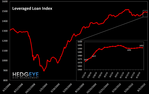 WEEKLY RISK MONITOR FOR FINANCIALS: MODEST DECLINES - leveraged loan index