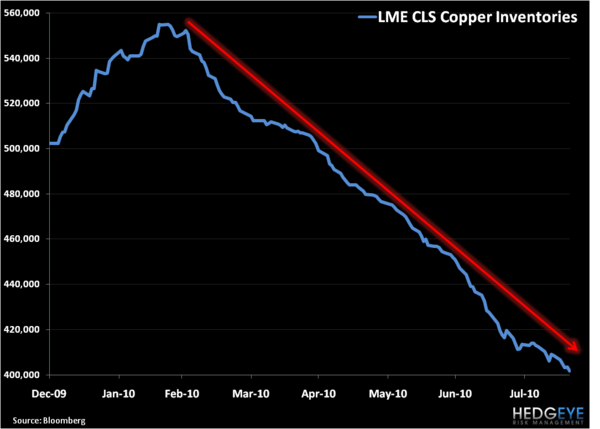 Sticking With Our Short on Dr. Copper - 1