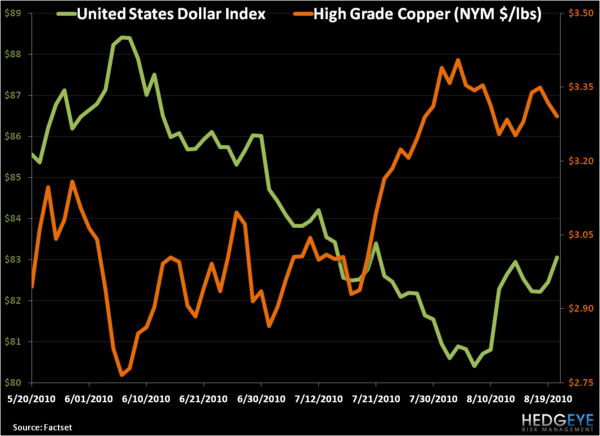 Sticking With Our Short on Dr. Copper - 3
