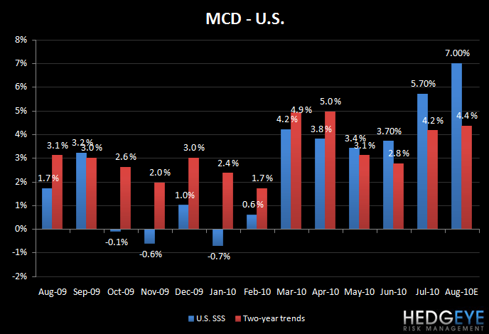 MCD: BLAZING HOT SUMMER COMPS TO CONTINUE IN AUGUST - mcd us auge