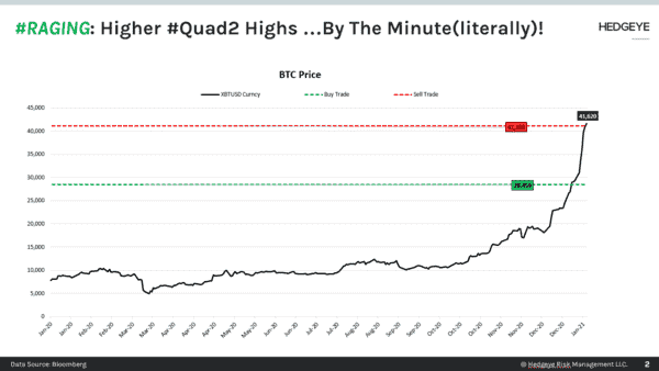 CHART OF THE DAY: Raging (Higher #Quad2 Highs) --> Bitcoin $BTC - CoD Raging Quad2