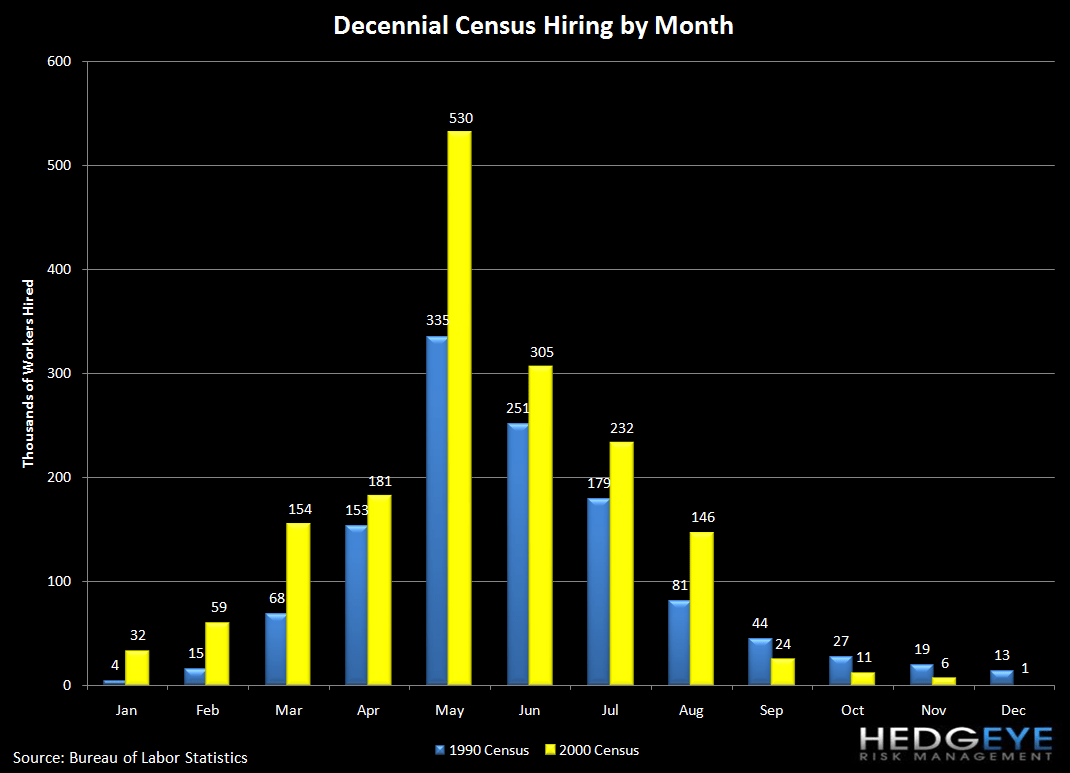 INITIAL CLAIMS FALL BUT ROLLING AVERAGE HITS A NEW YTD HIGH; SPREADS COMPRESS FURTHER - census chart