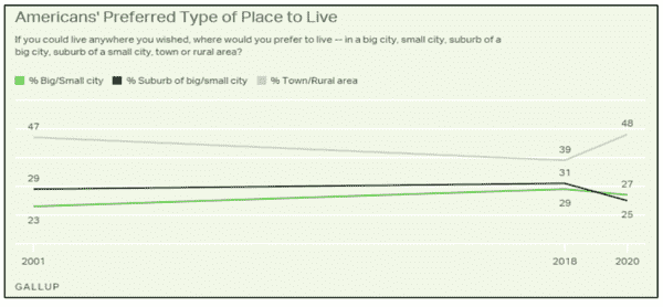 More Americans Want to Head for the (Rural) Hills - Jan12 1..