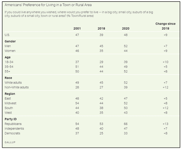 More Americans Want to Head for the (Rural) Hills - Jan12 3..