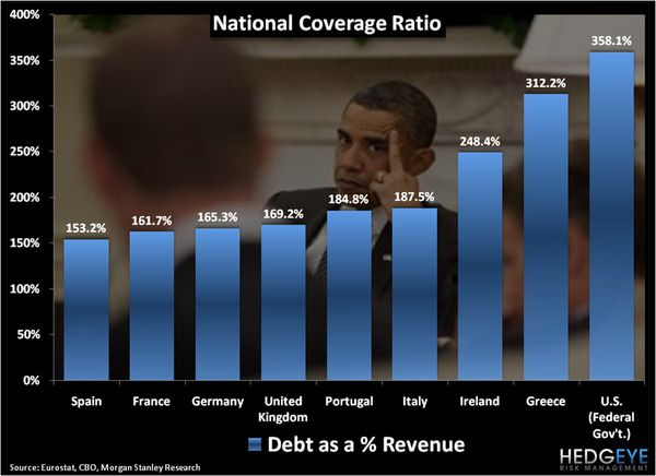 CHART OF THE DAY: DEBT AS A % OF REVENUE - chart1
