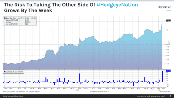 CHART OF THE DAY: Don't Risk Taking The Other Side Of #HedgeyeNation  - Chart of the Day