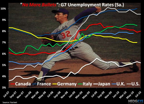 CHART OF THE DAY: G7 UNEMPLOYMENT RATES - chart1