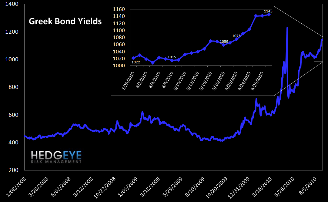 WEEKLY RISK MONITOR FOR FINANCIALS: TED SPREAD IS ONCE AGAIN THE SOLE POSITIVE - 7 greek bond