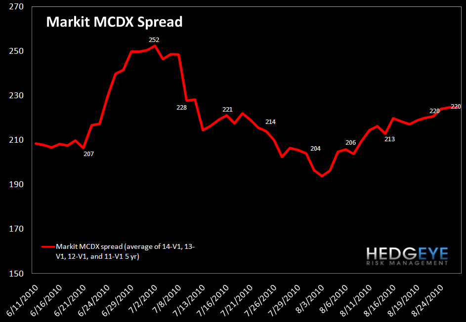WEEKLY RISK MONITOR FOR FINANCIALS: TED SPREAD IS ONCE AGAIN THE SOLE POSITIVE - 8 markit