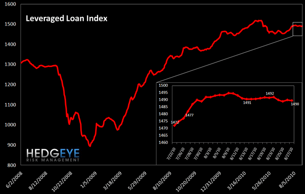 WEEKLY RISK MONITOR FOR FINANCIALS: TED SPREAD IS ONCE AGAIN THE SOLE POSITIVE - lever loan