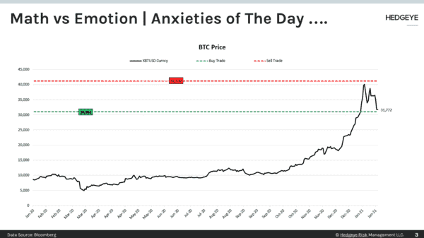 CHART OF THE DAY: Math vs Emotion | Anxieties of The Day... - CoD BTC Math vs Emotion