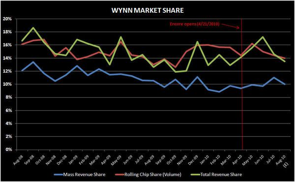 WYNN: VOLUME SHARE UNDER PRESSURE TOO - WYNN1