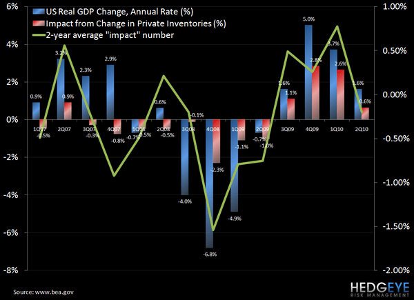 3Q GDP GROWTH - GDP inventory chart