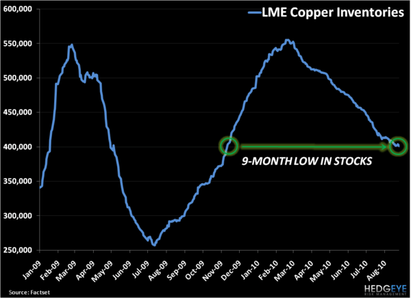 Dr. Copper… Leading the Way Again? - 3