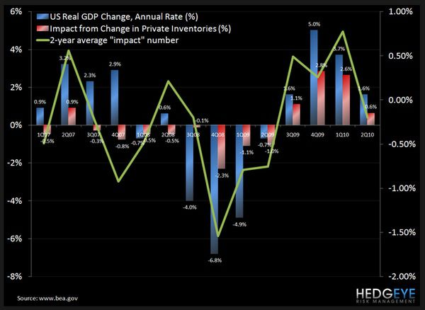 MACRO: 3Q GDP GROWTH - chart1