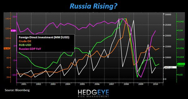EARLY LOOK: RUSSIA RISING? - russia