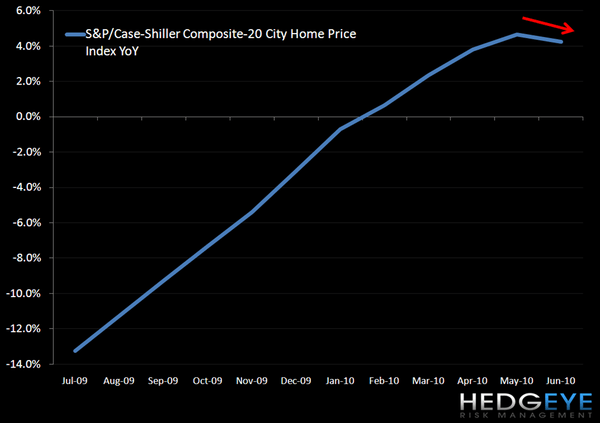 Two Charts: Case-Shiller and Swiss Franc - 1