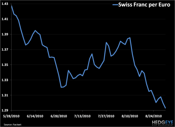Two Charts: Case-Shiller and Swiss Franc - 2