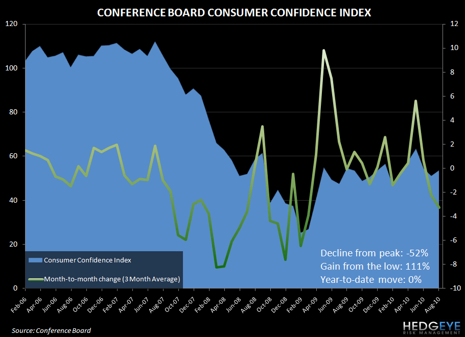 TRACKING THE 3Q GDP SCORE CARD - conf board con conf aug10