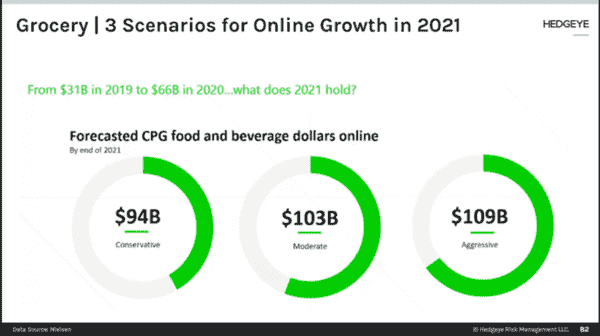 What Is The Outlook For Online Grocery Shopping In 2021?  - nf1
