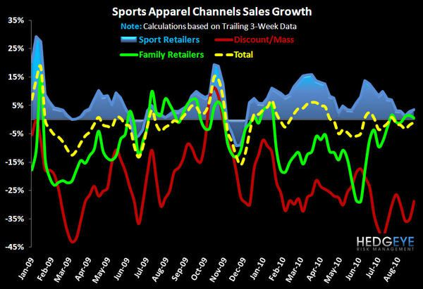 Sports Apparel Data: Pre Sales Day Scoop - 3
