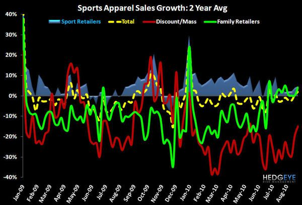 Sports Apparel Data: Pre Sales Day Scoop - 4