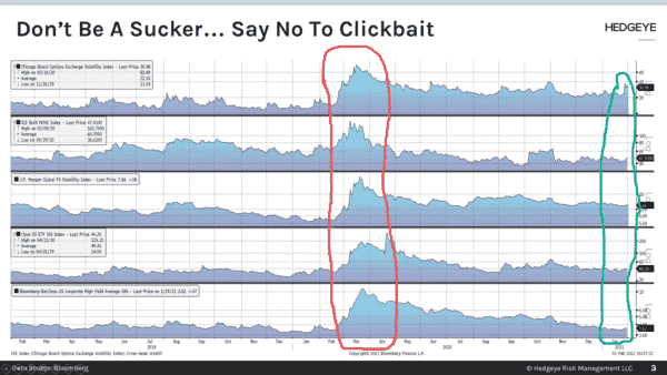 CHART OF THE DAY: Don't Be A Sucker → Say No To Clickbait  - Chart of the Day
