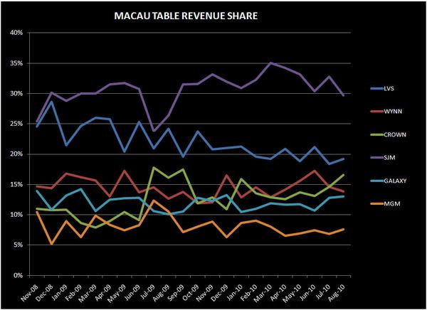 MACAU MARKET SHARE SHIFTS CONFIRMED - macau1