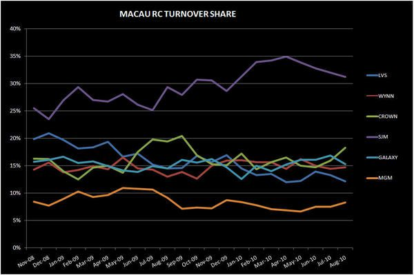 MACAU MARKET SHARE SHIFTS CONFIRMED - macau2