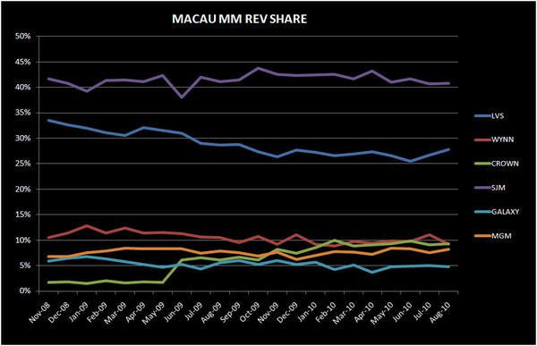 MACAU MARKET SHARE SHIFTS CONFIRMED - macau3