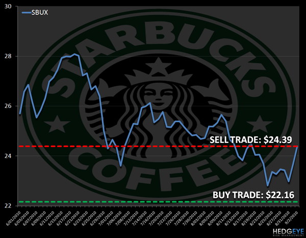 SBUX: OVERBOUGHT - sbux levels92