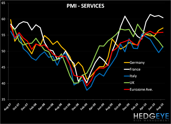 Europe's August Woes Continue… - Services1
