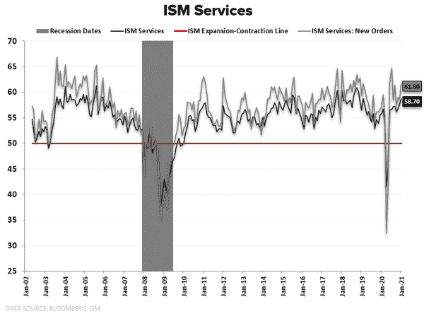 CHART OF THE DAY: ISM Headlines vs. New Orders  - ISM Services PMI   Headline vs. New Orders