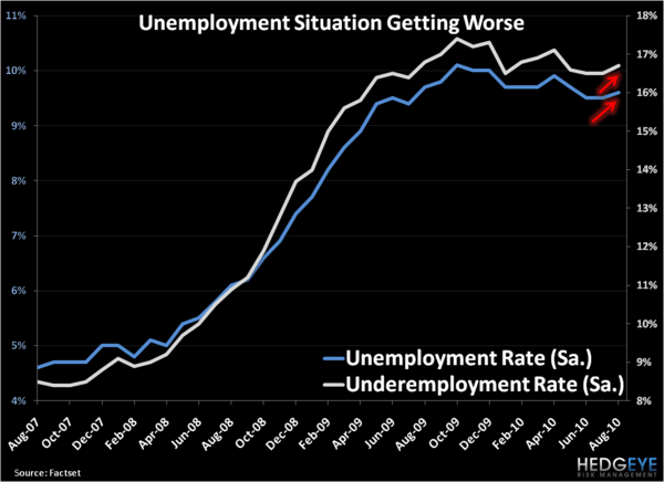 Not Looking Good: U.S. Unemployment & ISM Non-Manufacturing by the Charts - 4