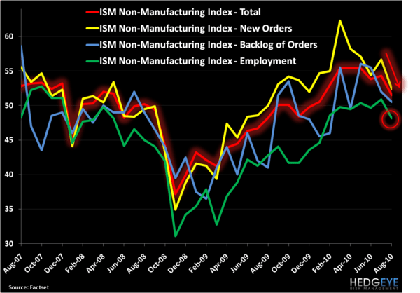 Not Looking Good: U.S. Unemployment & ISM Non-Manufacturing by the Charts - 5