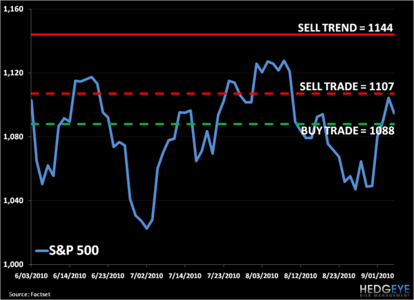 Bear Market Macro: SP500 Levels, Refreshed...  - S P