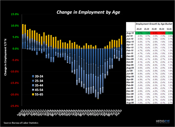 QSR: EMPLOYMENT DATA POSITIVE ON THE MARGIN - Employment by Age