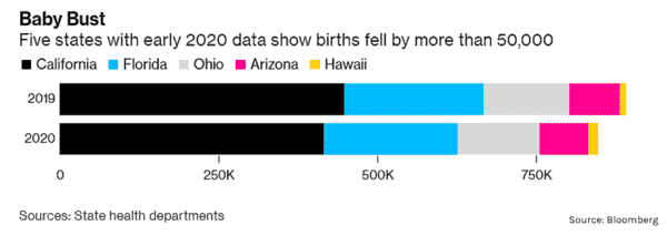 Trendspotting: U.S. Births Now in Free Fall  - Feb8 1.