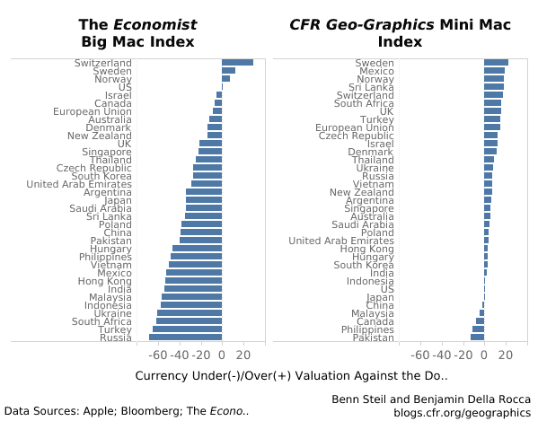 CFR Mini Mac Index | U.S. Dollar Falling, Other Safe Havens Soaring, Amid Pandemic - Dashboard 1