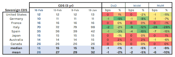 Systemic Contagion Risk Tracker | Risk Measures Holding to Dormant, Pre-Covid State - SovCDS
