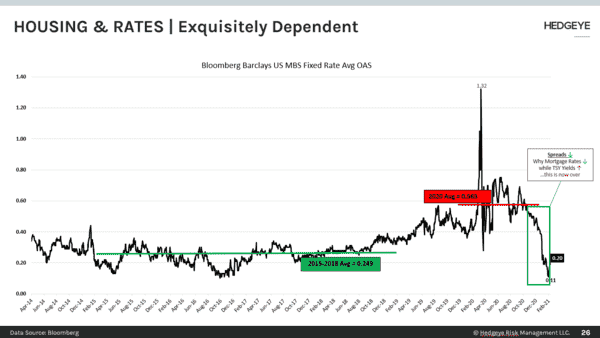 CHART OF THE DAY: Housing & Rates | Exquisitely Dependent - CoD Housing   Rates