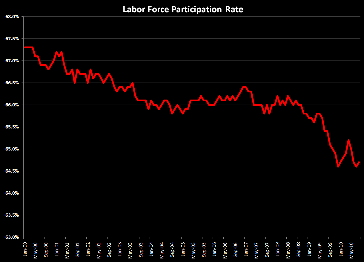 LABOR FORCE PARTICIPATION DROP A 200 BPS HEADWIND TO UNEMPLOYMENT - LFPR