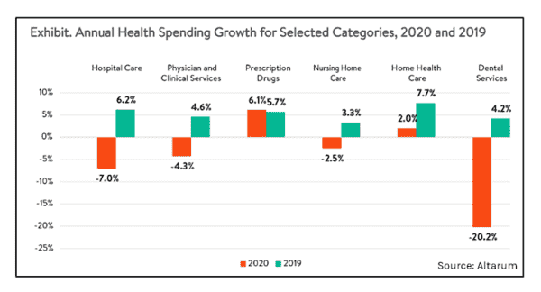 (For The First Time EVER) U.S. National Healthcare Spending Fell  - Feb24