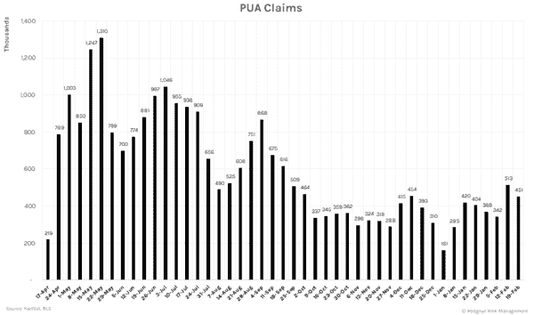 Weekly U.I. Claims Recovery Slowly Picking Up Pace - PUA