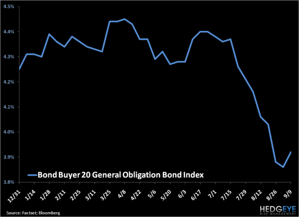 Breaking Down Muni Bonds - 1