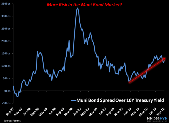 Breaking Down Muni Bonds - 4