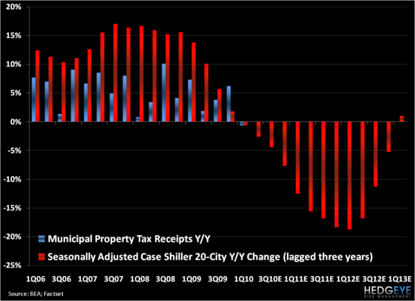 Breaking Down Muni Bonds - Property Tax Case Shiller